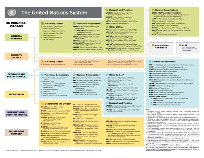 un_system_chart